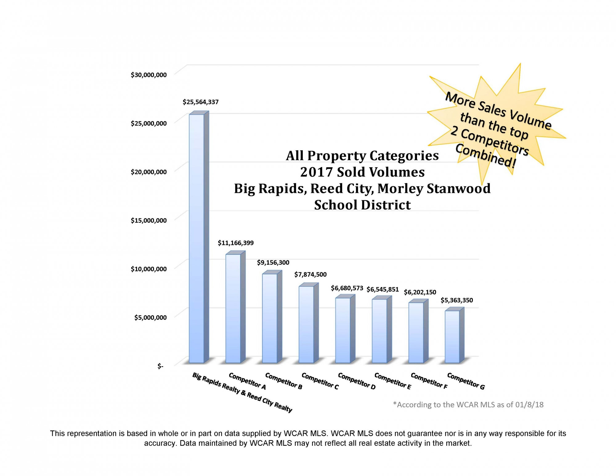 real estate rankings graph chart
